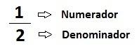 fração numerador e denominador