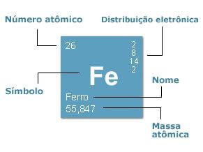 como funciona tabela periódica