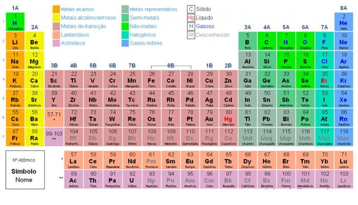tabela periódica atualizada 2018 completa