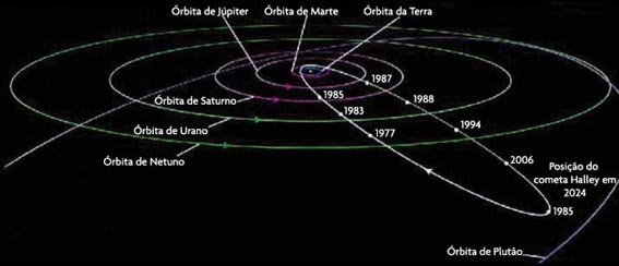 órbitas dos cometas