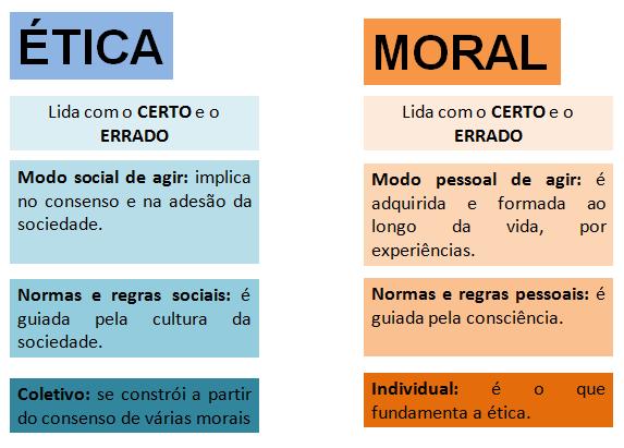 diferença entre moral e ética