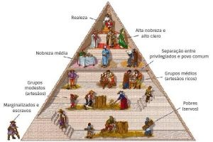 feudalismo sociedade