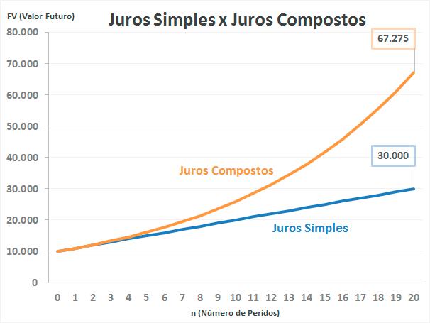 juros compostos vs juros simples