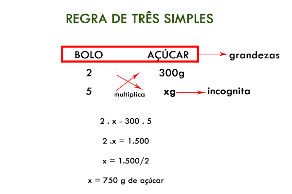 regra de 3 simples