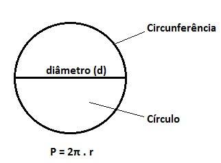 Circunferência: diâmetro, raio, perímetro e muito mais