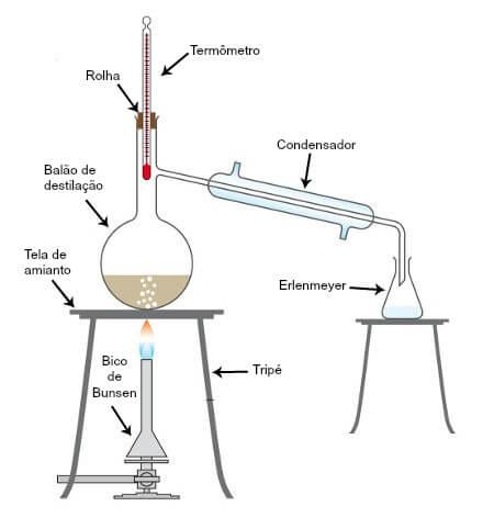 Destilação fracionada: como funciona? Equipamentos utilizados