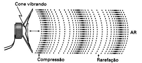 onda mecânica longitudinal