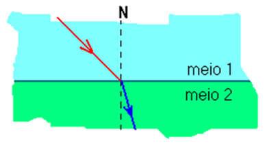 propagação da luz no meio