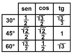 tabela trigonométrica
