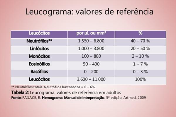 Tabela leucócitos