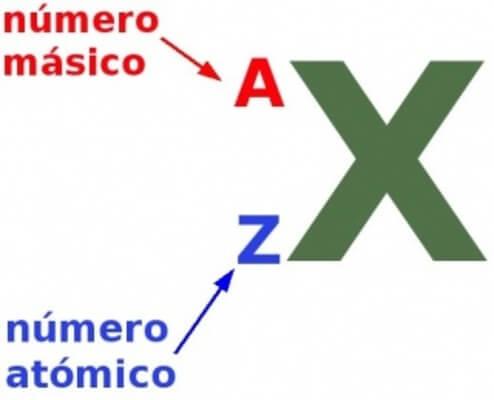 Número atômico2
