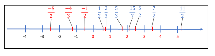 Números racionais6