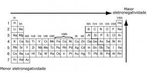 Eletronegatividade e eletropositividade