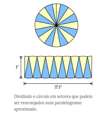 Área do circulo