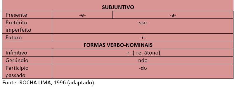 Estrutura das palavras