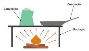 Propagação de calor