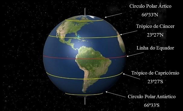 Linhas imaginárias do Mapa Múndi