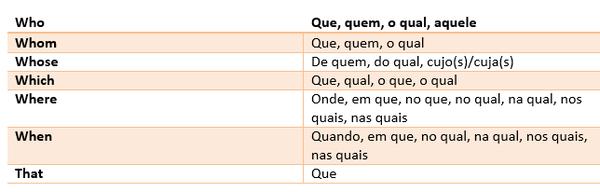 Pronomes relativos em inglês