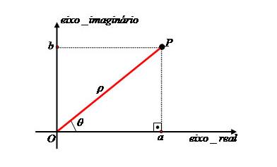 Fórmula de Moivre
