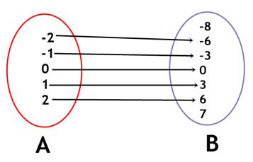 Função e equação