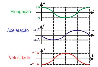 Movimentos ondulatórios