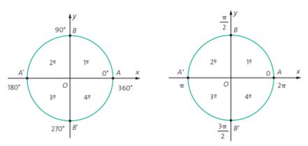 Circunferência trigonométrica