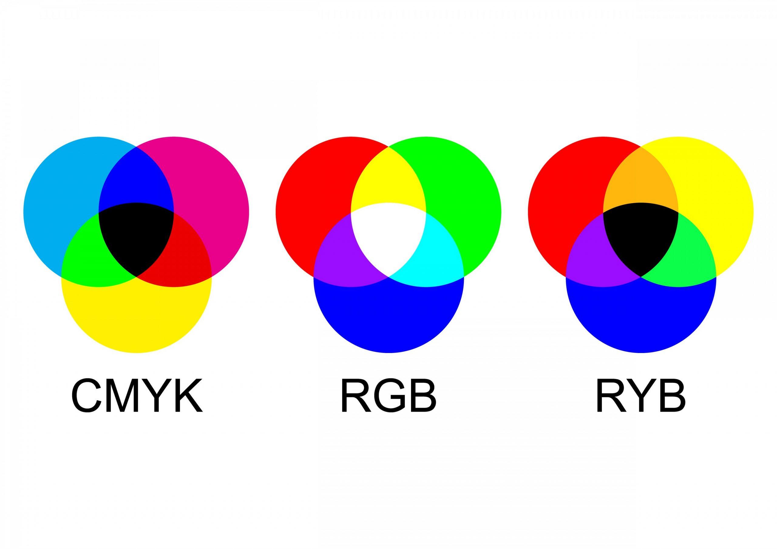 sistema de cores rgb, cmyk e ryb